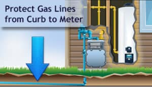 Exterior Gas Line Protection