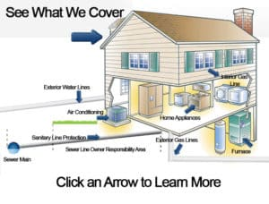 Acri Home Protector Plans - See what we cover